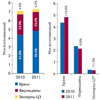 Количество воспоминаний специалистов здравоохранения о различных видах промоции лекарственных средств поитогам 2010–2011гг. суказанием их удельного веса итемпов прироста посравнению спредыдущим годом