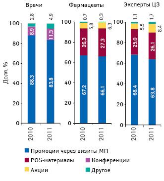 Структура воспоминаний специалистов здравоохранения о различных видах промоции лекарственных средств поитогам 2010–2011гг.