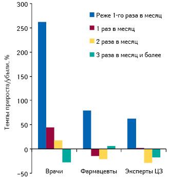 Темпы прироста/убыли количества воспоминаний специалистов здравоохранения о частоте промоции медицинских представителей поитогам 2011г. посравнению спредыдущим годом