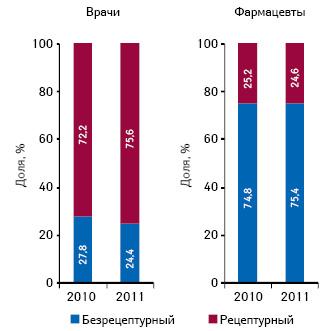 Структура воспоминаний о промоции лекарственных средств вразрезе их рецептурного статуса посредством визитов медицинских представителей среди врачей ифармацевтов поитогам 2010–2011гг.