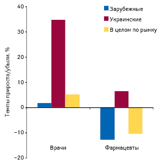 Темпы прироста/убыли количества воспоминаний о промоции лекарственных средств зарубежного иукраинского производства среди специалистов здравоохранения поитогам 2011г. посравнению спредыдущим годом