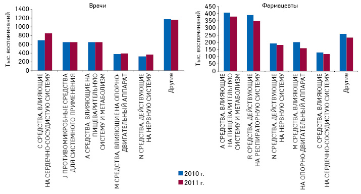 Топ-5групп АТС-классификации 1-го уровня поколичеству воспоминаний врачей ифармацевтов о промоции медицинских представителей поитогам 2010–2011гг.