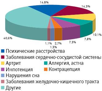 Расходы нарекламу рецептурных лекарственных средств вразрезе терапевтических направлений суказанием их доли в2010 г.