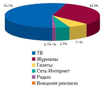 Расходы нарекламу рецептурных лекарственных средств вразличных медиа в2010 г.