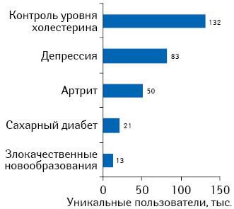 Среднее количество уникальных пользователей, посетивших топ-3 популярных сайтов, посвященных разным направлениям.
