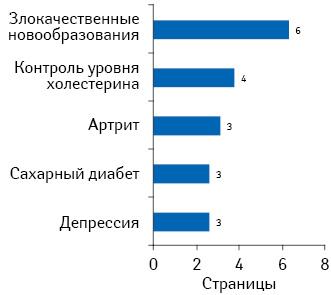 Среднее количество страниц, просмотренных за 1 посещение пользователями натоп-3 популярных сайтах, посвященных указанным направлениям.