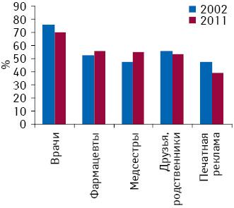 Топ-5 наиболее важных источников медицинской информации, согласно опросу мнения потребителей в2002 г. и2011 г.
