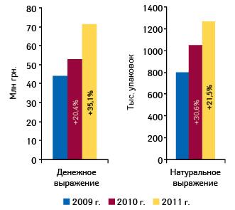 Динамика объема аптечных продаж СИНУПРЕТА вденежном инатуральном выражении поитогам 2009–2011 гг. суказанием прироста (%) посравнению спредыдущим годом