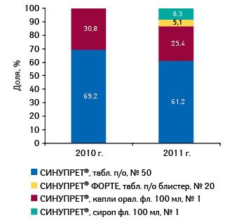 Удельный вес различных форм СИНУПРЕТА вобщем объеме аптечных продаж брэнда вденежном выражении в2010–2011 гг.