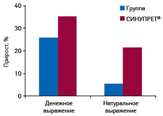 Темпы прироста объема аптечных продаж СИНУПРЕТА ипрепаратов конкурентной группы, применяемых при воспалении слизистой оболочки придаточных пазух носа, обусловленном различными инфекциями (R01 АА, R01 АВ, R01 АХ, R03 DX, R05 Х), вденежном инатуральном выражении поитогам 2011 г. посравнению с2010 г.