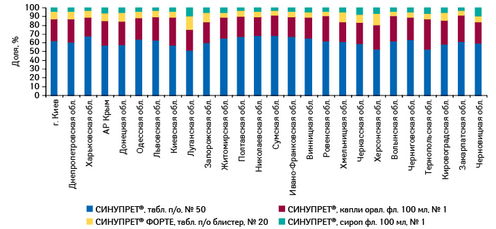 Удельный вес различных форм СИНУПРЕТА вобщем объеме продаж брэнда вденежном выражении поитогам 2011 г. вразрезе регионов Украины
