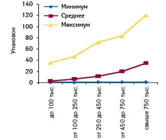 Минимальное, среднее имаксимальное количество проданных упаковок СИНУПРЕТА, таблетки, покрытые оболочкой, №  50, вразличных ТТ, сгруппированных пофинансовым характеристикам, воктябре 2011 г.