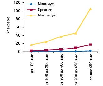 Минимальное, среднее имаксимальное количество проданных упаковок СИНУПРЕТА, капли оральные 100 мл, вразличных ТТ, сгруппированных пофинансовым характеристикам, вноябре 2011 г.