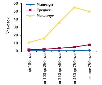 Минимальное, среднее имаксимальное количество проданных упаковок СИНУПРЕТ