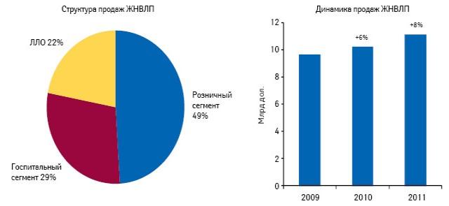 Структура идинамика продаж ЖНВЛП вразрезе сегментов российского фармрынка вденежном выражении поитогам 2009–2011 гг.