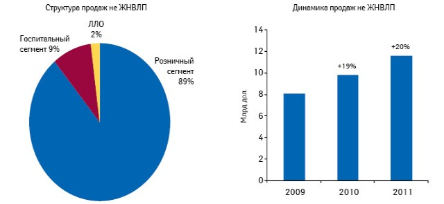 Структура идинамика продаж препаратов, не входящих всписок ЖНВЛП, вразрезе сегментов российского фармрынка вденежном выражении поитогам 2009–2011 г.