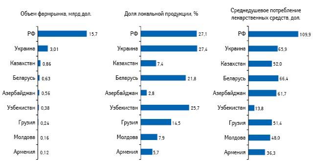 Показатели развития розничных рынков лекарственных средств стран СНГ иГрузии поитогам 2011 г. (данные Sale In вценах конечного потребления)