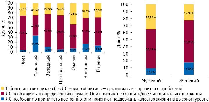 Отношение украинцев кнеобходимости применения лекарственных средств поданным компании «GfK Ukraine»