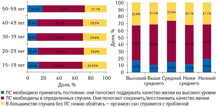 Отношение украинцев кприменению лекарственных средств вразрезе возрастных групп иуровня жизни