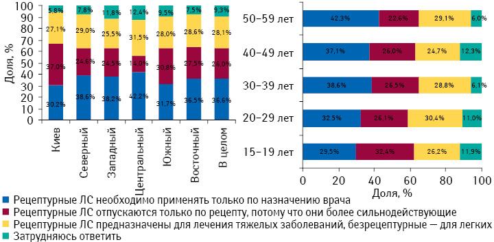 Отличие рецептурных препаратов от безрецептурных помнению украинцев вразрезе возрастных групп ирегионов