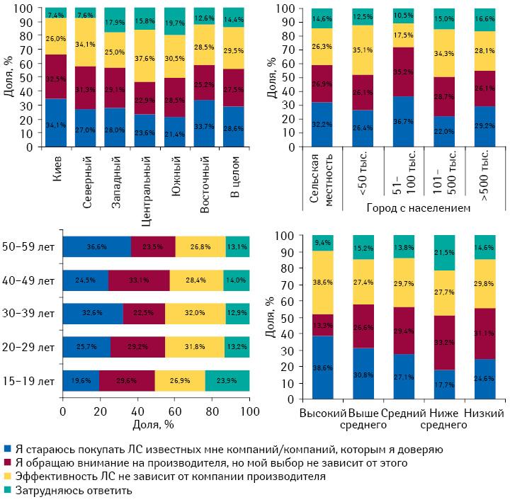 Влияние страны-производителя навыбор украинцами лекарственного препарата