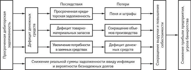 Пример карты процесса возврата дебиторской задолженности