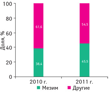 Структура воспоминаний врачей о промоциях медицинских представителей для препаратов группы А09** поитогам 2010-2011 гг*.