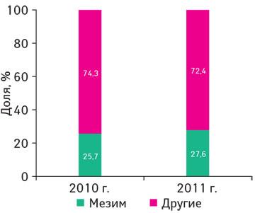 Структура воспоминаний врачей о назначениях препаратов группы А09** поитогам 2010-2011 гг*.