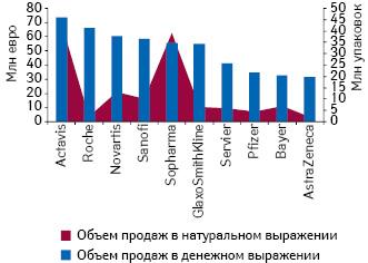Топ-10 фармацевтических компаний пообъему продаж вденежном выражении вБолгарии в2010 г. суказанием аналогичного показателя внатуральном выражении