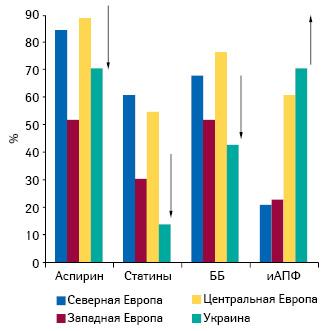 Фармакотерапия стабильной стенокардии вразличных регионах Европы: препараты, влияющие напрогноз