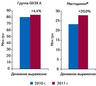 Динамика объема аптечных продаж МАСТОДИНОНА игруппы G03X A «Антигонадотропные средства иподобные препараты» вденежном выражении в2010–2011 гг. суказанием темпов прироста посравнению спредыдущим годом