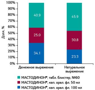 Удельный вес различных лекарственных форм МАСТОДИОНА вобщей структуре продаж брэнда вденежном инатуральном выражении поитогам 2011 г.