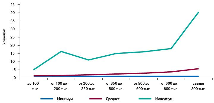 Минимальное, среднее имаксимальное количество проданных упаковок брэнда МАСТОДИНОН