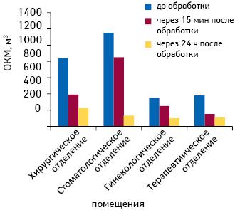 Снижение степени микробной обсемененности воздушного пространства кабинетов медицинского назначения нафоне использования геля-спрея МОНАРИС