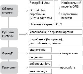 Система референтних цін наОЛЗ