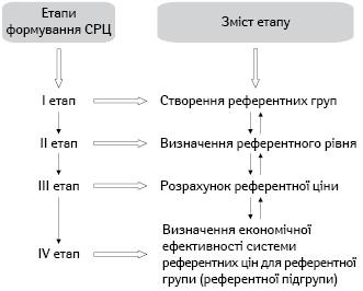 Порядок формування СРЦ