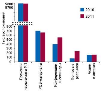 Количество воспоминаний врачей ифармацевтов о различных видах промоции лекарственных средств поитогам 2010–2011 гг.