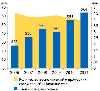 Динамика количества воспоминаний о промоциях среди врачей ифармацевтов истоимости «доли голоса» поитогам 2006–2011 гг.