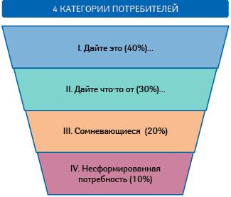 «Пирамида аптечных продаж» —проверенный инструмент увеличения «среднего чека»