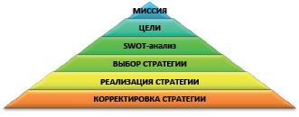 Алгоритм стратегического управления