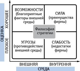 Матрица первичного стратегического SWOT— анализа