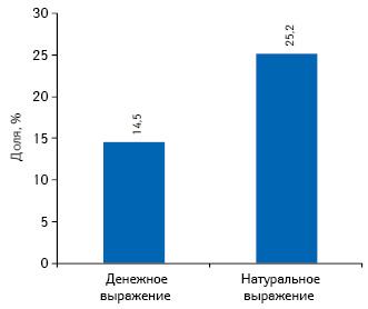 Доля объема продаж препаратов, включенных вНациональный перечень лекарственных средств, утвержденный постановлением КМУ от 25 марта 2009 г. № 333, вденежном инатуральном выражении вобщем объеме рынка лекарств в2011 г.