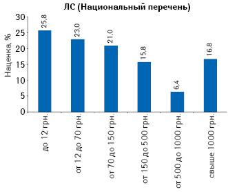Средняя розничная средневзвешенная наценка вразрезе различных ценовых ниш налекарства, включенные вНациональный перечень лекарственных средств, утвержденный постановлением КМУ от 25 марта 2009 г. № 333 в2011 г.