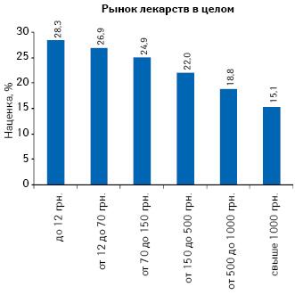 Средняя розничная средневзвешенная наценка порынку лекарств вразрезе ценовых ниш в2011 г.