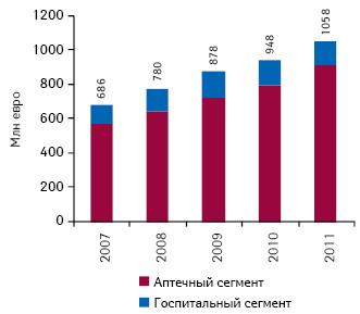 Объем фармацевтического рынка Болгарии в2007–2011 гг.