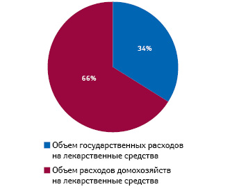 Структура расходов налекарственные средства вБолгарии вразрезе источников финансирования в2010 г.