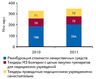 Структура государственных расходов налекарственные средства вБолгарии в2010–2011 гг.