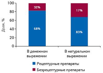 Структура фармацевтического рынка Болгарии вразрезе рецептурных ибезрецептурных лекарственных средств вденежном инатуральном выражении поитогам 2010 г.