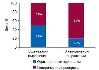 Структура фармацевтического рынка Болгарии вразрезе оригинальных игенерических лекарственных средств вденежном инатуральном выражении поитогам 2010 г.