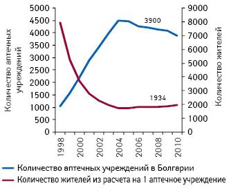 Количество аптечных учреждений вБолгарии, а также жителей из расчета на1 аптеку в1998–2010 гг.